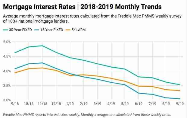 Current Interest Rates Chart Catan Vtngcf Org